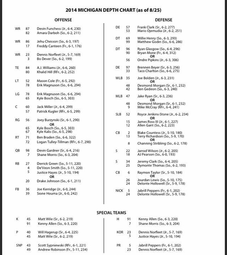 Up Funchess Is Sopre Amara Darboh Who Returning From A Foot Injury Suffered Last Year And Freddy Can Behind Chesson On The Depth Chart