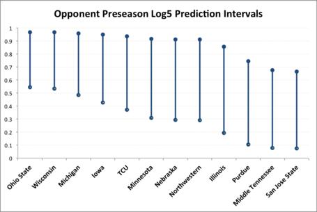 Opponent_log5_intervals_medium