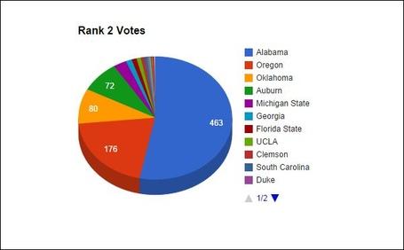 Rank_2_votes_medium