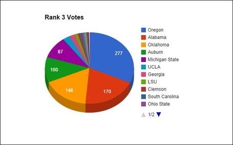 Rank_3_votes_medium