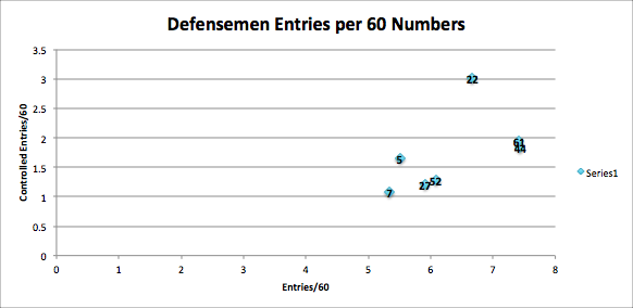Defensmen_entries_per_60_numbers_medium