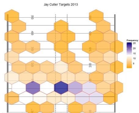 Cutler_targets_freq_medium
