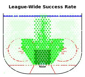 League-wide_success_rate_medium