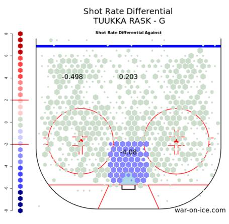 Rask_shot_differential_medium
