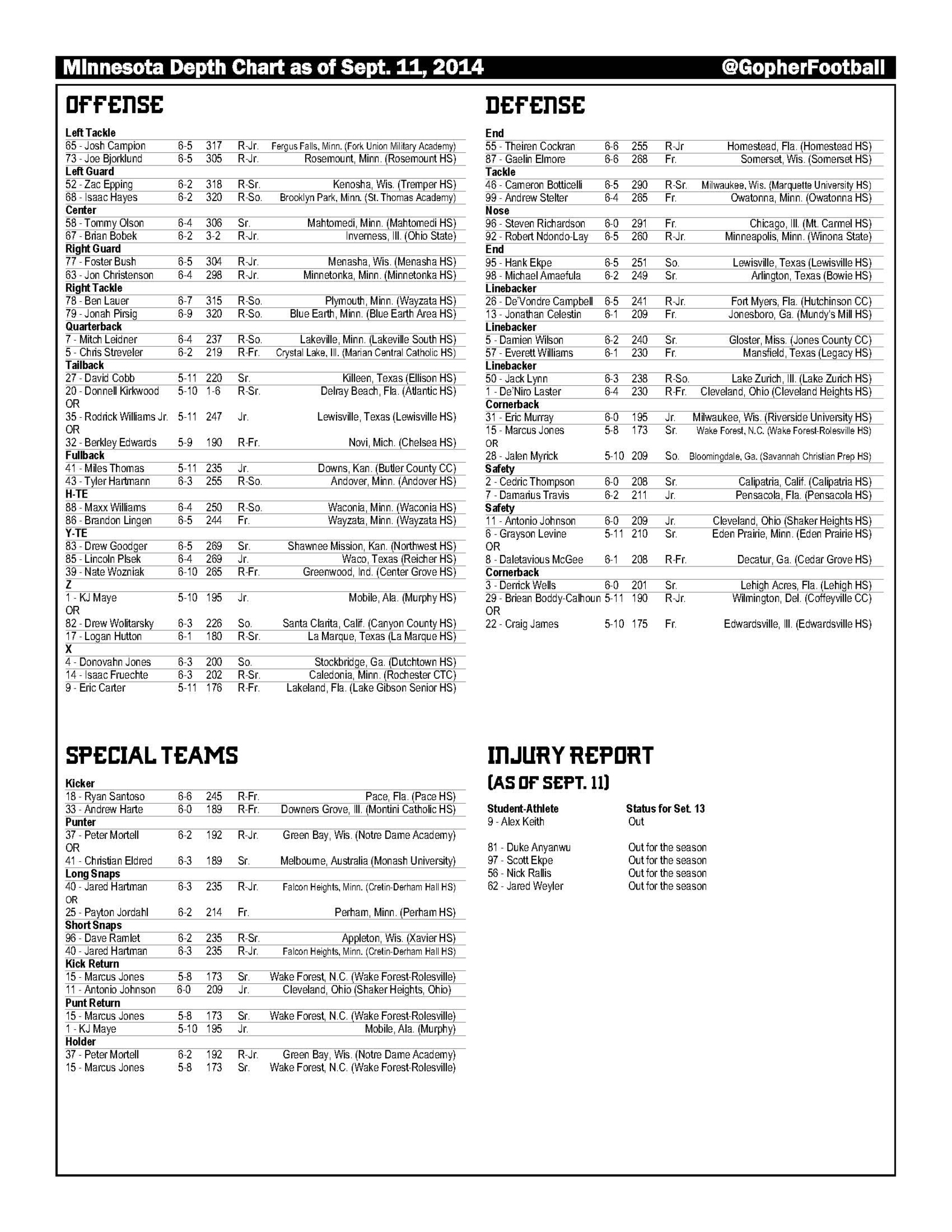 The Full Depth Chart Is Below Tcu Medium
