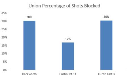 Union_blocked_shots_chicago_preview_medium