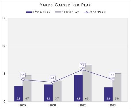 Tcu_yds_per_play_medium
