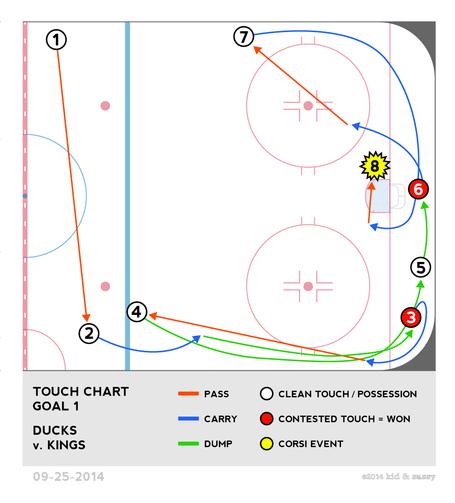092514-touch-goal-1-ducksvkings_medium
