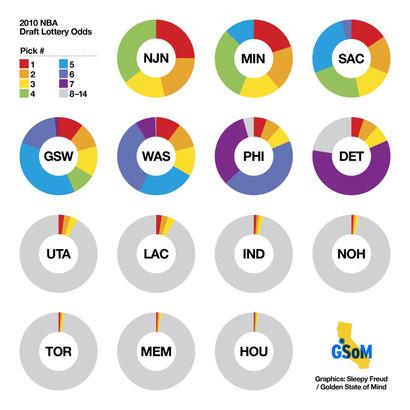 2010-nba-lottery-chart