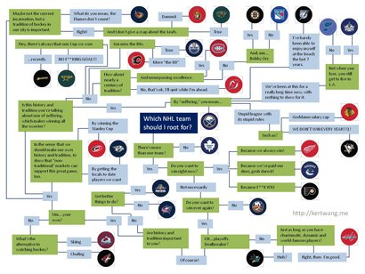 Nhl_fan_flow_chart