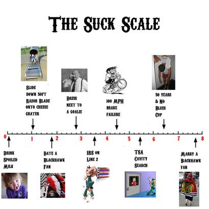 Suck_scale
