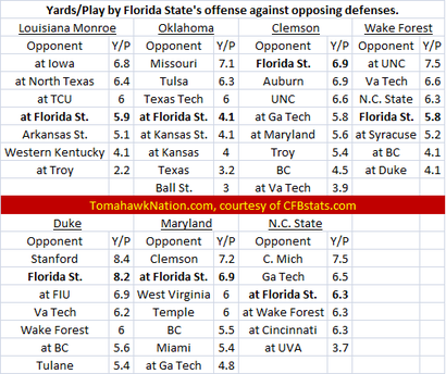 Yards_play_11_1_11_ooposing_offenses