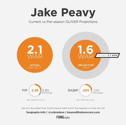 Peavy-2012-vs-proj
