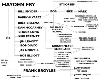 Haydenfrycoachingtree2