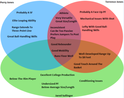 2012-nba-draft-venn-diagram-p-jones-t-jones-sullinger
