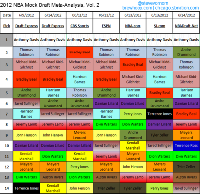 2012_nba_mock_draft_meta-analysis_v2
