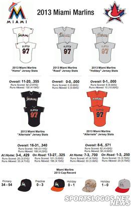Miami-marlins-2013-jersey-stats