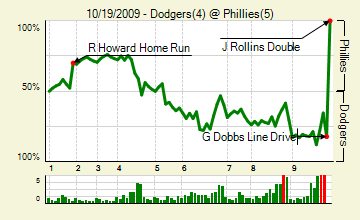 20091019_dodgers_phillies_0_score