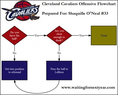Shaquille-oneal-flowchart