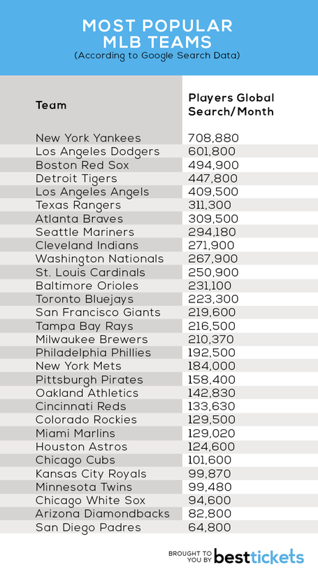 Most-popular-mlb-teams_medium