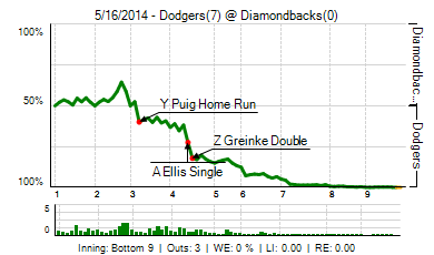 20140516_dodgers_diamondbacks_0_2014051704103_live_medium