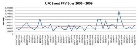 Ufc_event_ppv_buys_2006_-_2009_jpg_medium