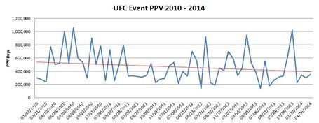 Ufc_event_ppv_buys_2010_-_2014_jpg_medium