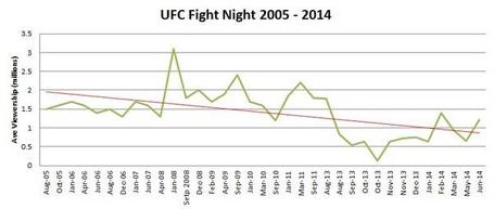 Ufc_fight_night_2005_-_2014_jpg_medium