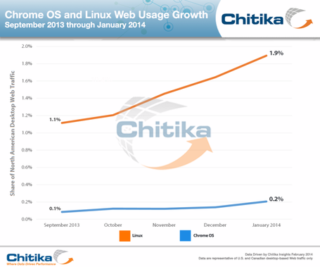 Chrome_os_usage_sept-13_to_jan-14_medium