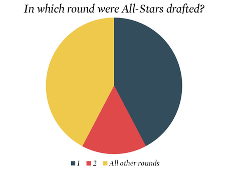 Asg-draft-rounds_medium