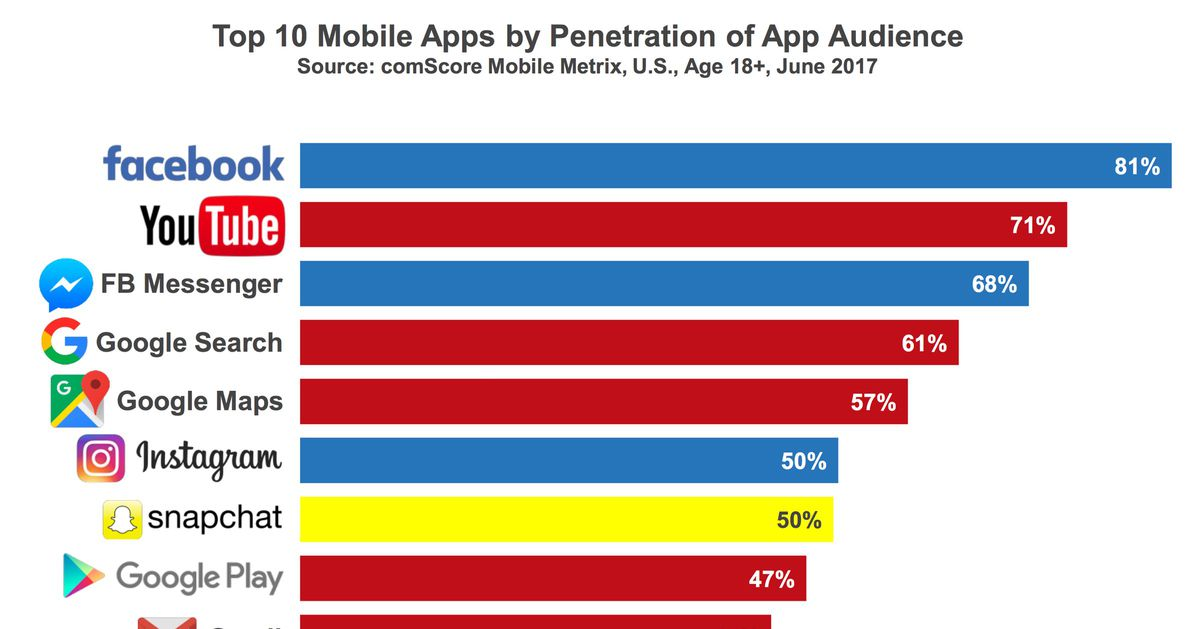 These Are The 10 Most Popular Mobile Apps In America Recode