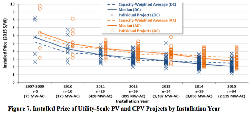 utility-scale solar installed costs