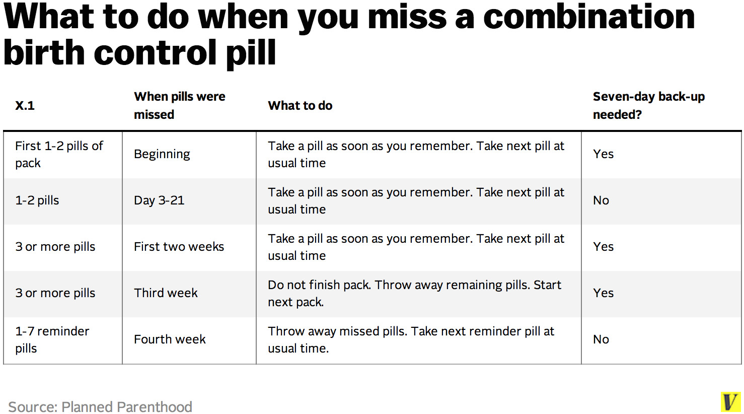 Birth Control Strength Chart   Shefalitayal