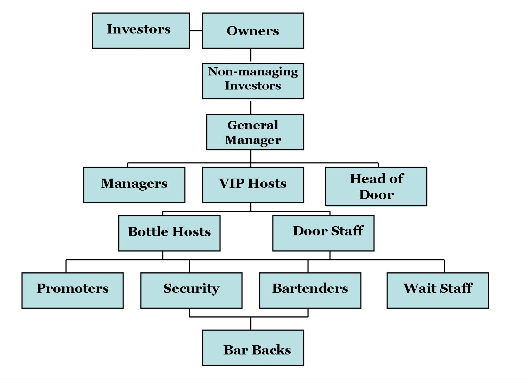 restaurant chain organization chart sample Researching supply chains: flowcharts  here's a generic diagram illustrating the use of rfid technology in the supply chain flow charts and diagrams for the.