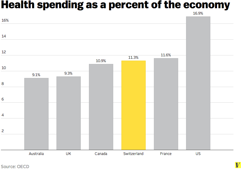 swiss spending
