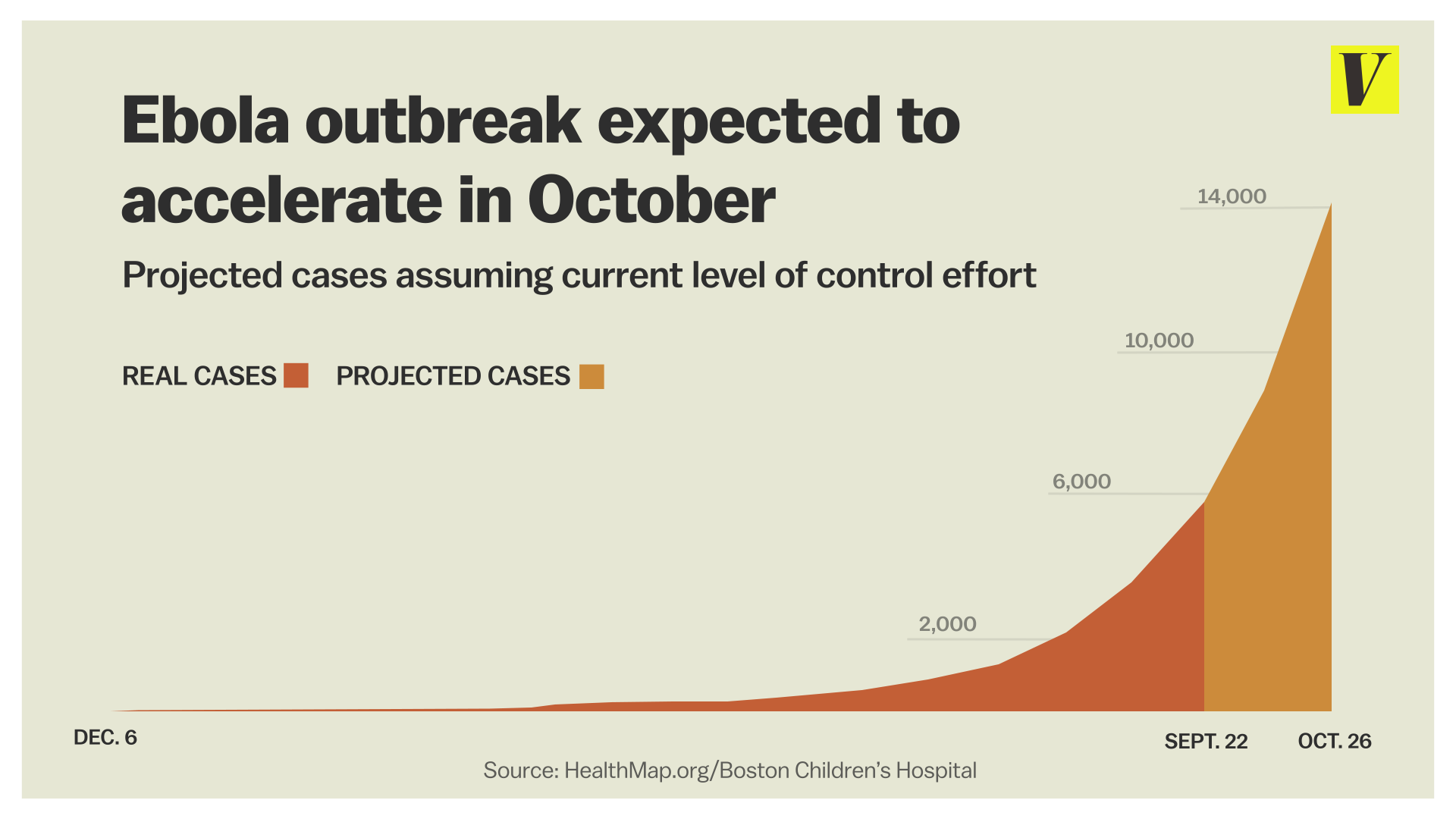 CDC ebola projection