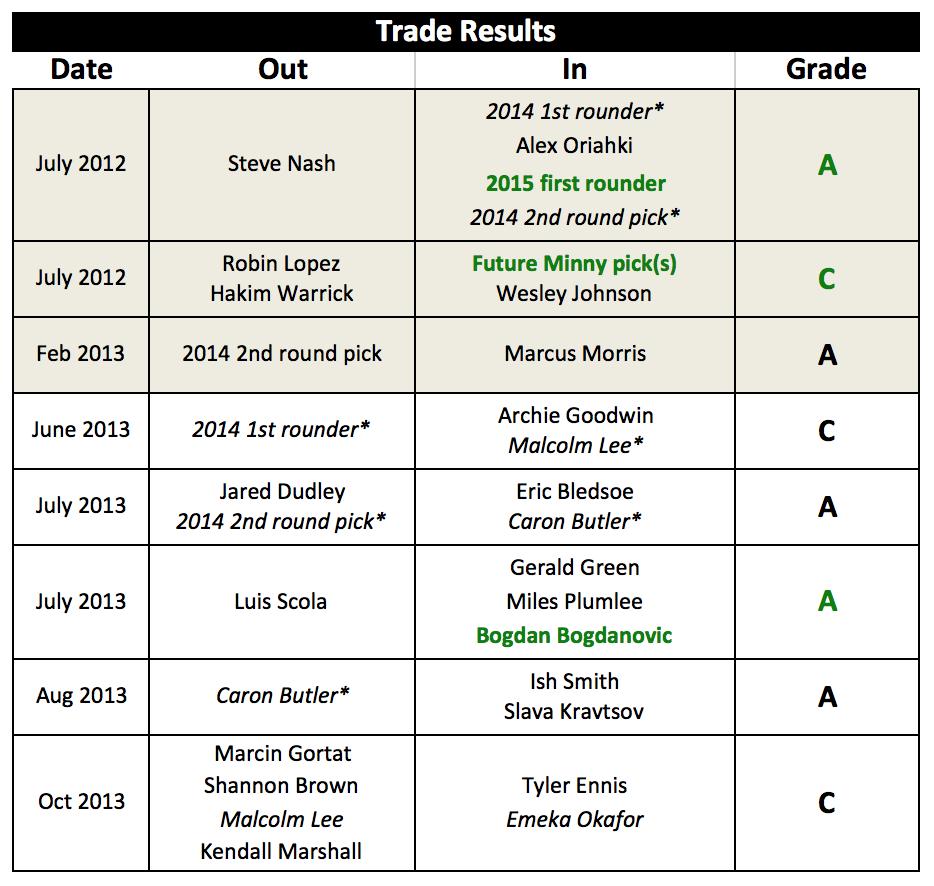 trade-grades