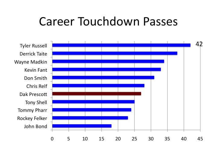 career passing td TAMU