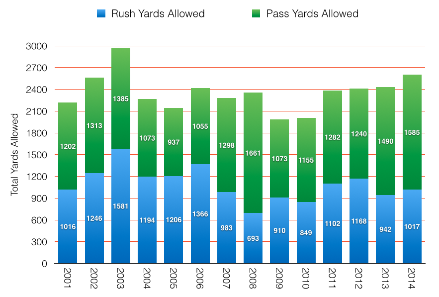 Yards Allowed since 2001