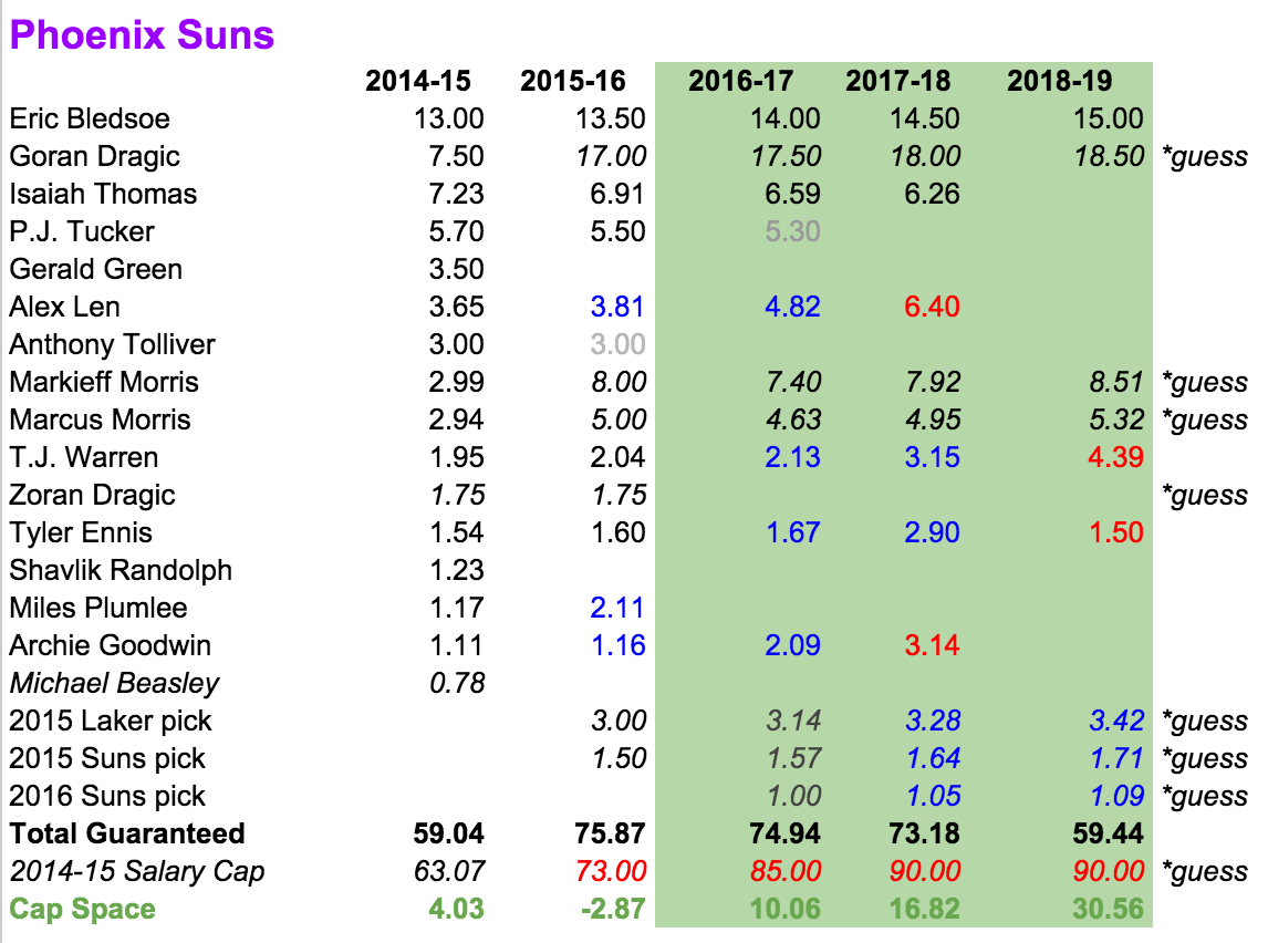 suns-salaries-future-better