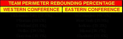 Team Perimeter Rebounding Percentage 13-14