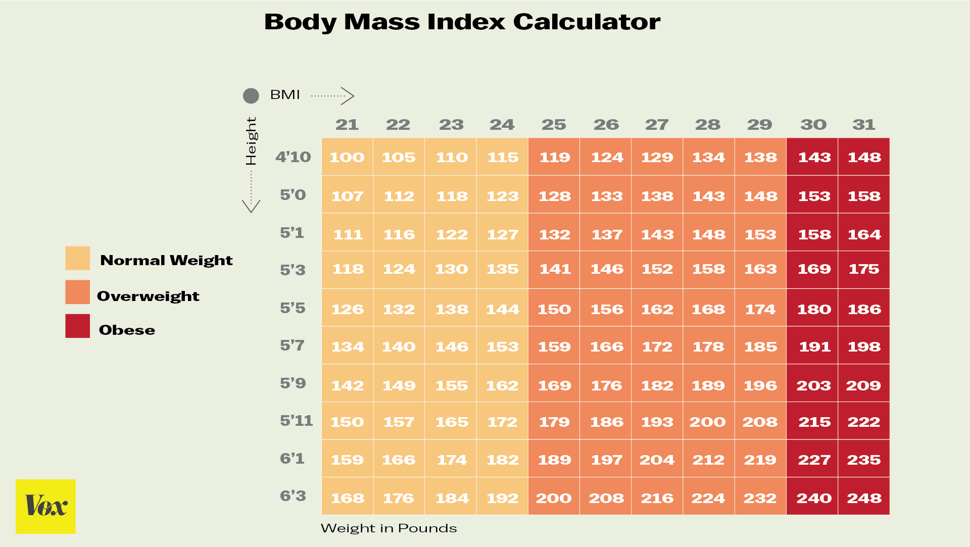 the significance of the bmi The world health organization (who) expert consultation on waist circumference and waist of ethnic differences in the meaning of bmi cut‐off values.