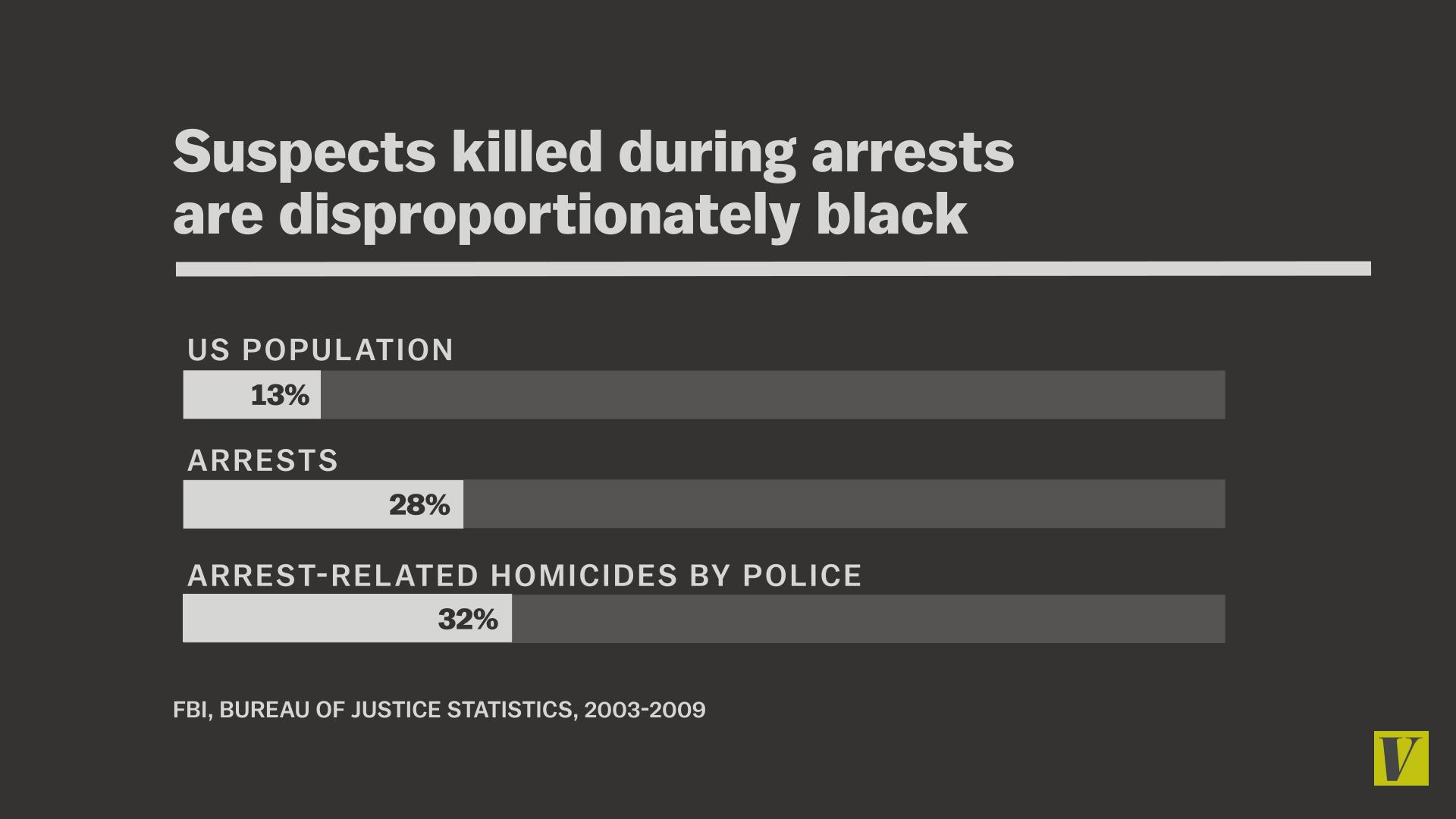 race arrests