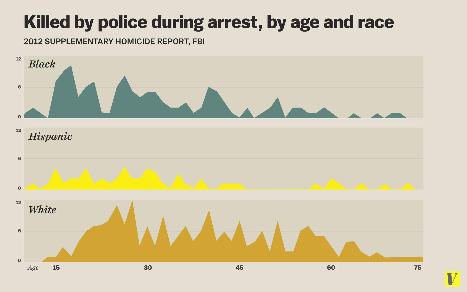 FBI 2012 SHR justifiable homicide age race