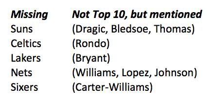 Not-top-10