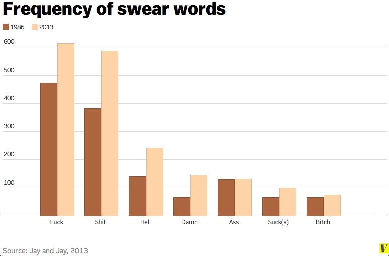 5 Surprising Things Scientists Have Discovered About Swearing Vox