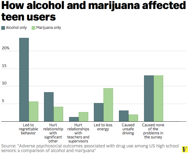alcohol vs weed essay The debate over whether alcohol or marijuana is worse for health has been reignited by comments president barack marijuana vs alcohol: which is really worse for.