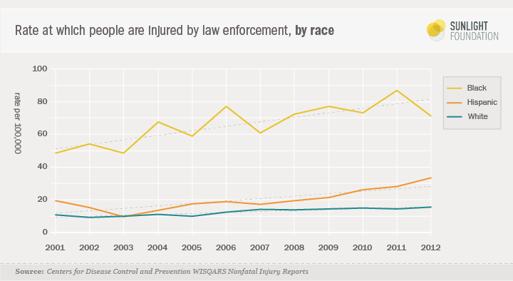 rate of injury law enforcement black white