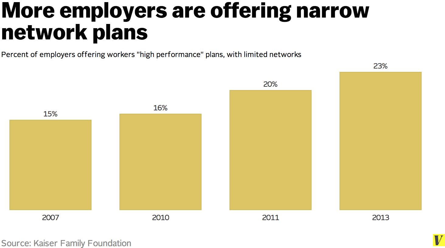 narrow network graph