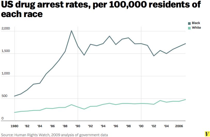 us drug arrests